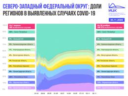 Подсчитано количество выявленных случаев COVID-19 за ноябрь