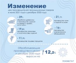 Изменение цен производителей промышленных товаров в июне 2021 года