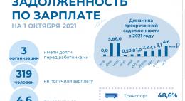 Просроченная задолженность по заработной плате на 1 октября 2021 года