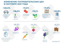 Изменение цен на потребительском рынке Псковской области в сентябре 2021 года